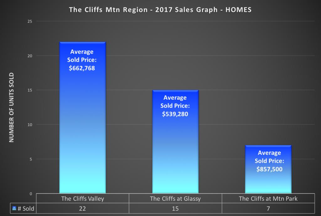 The Cliffs 2017 Sales Report - Homes Sales Comparison