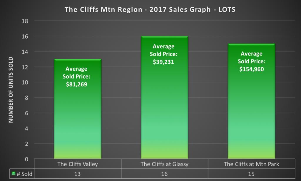 The Cliffs 2017 Sales Report - Lots Sold Comparison Graph