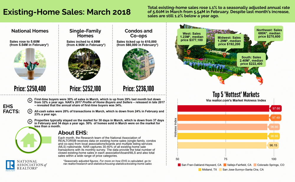 2018 Infographic from NAR.