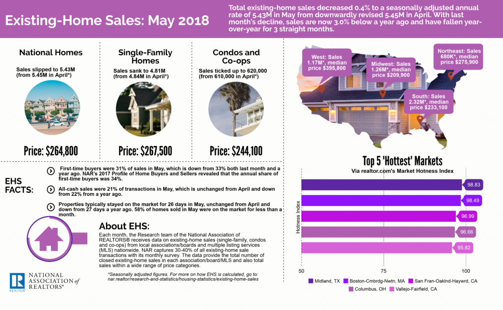 June 2018 Greenville SC Real Estate Market - NAR Info-graph for May 2018 from the NAR.