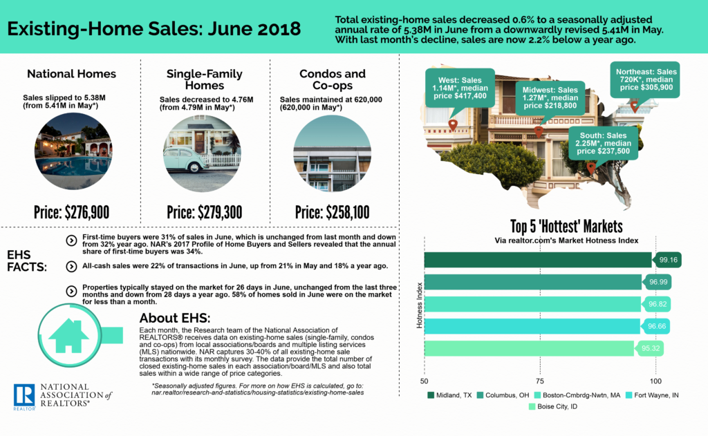 July 2018 Greenville SC Real Estate Market - Existing Homes Sales: June 2018