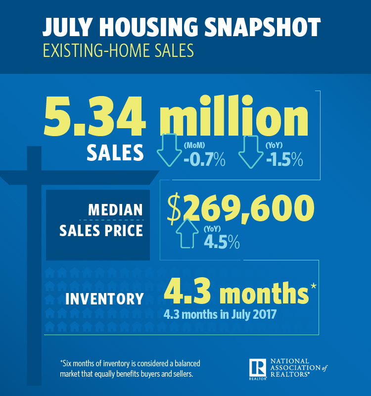 August 2018 Greenville SC Real Estate Market - NAR July Housing Snapshot