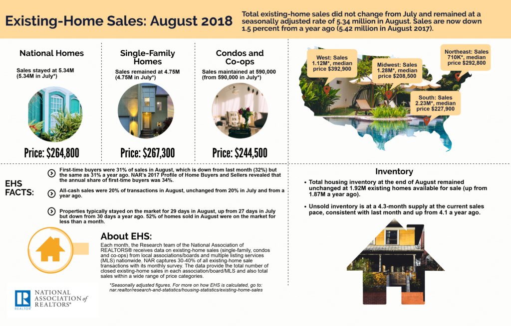 August 2018 Greenville SC Real Estate Market - NAR August 2018 Existing-Home Sale Infographic