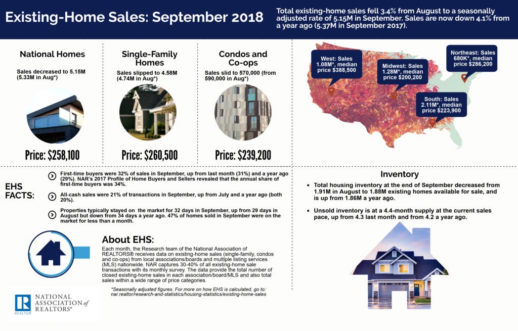 October 2018 Greater Greenville Real Estate Market - NAR Existing Home Sales for September 2018 Infographic