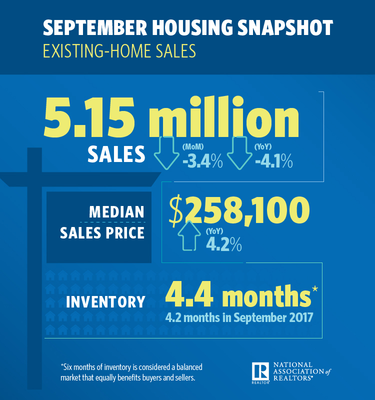 October 2018 Greater Greenville Real Estate Market - NAR September Housing Snapshot