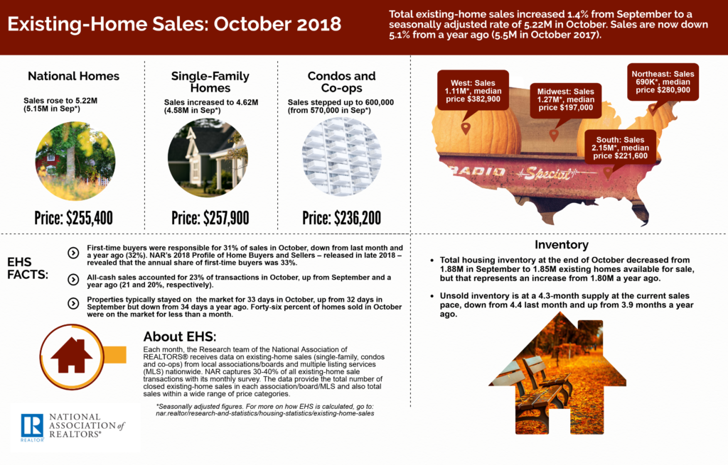 November 2018 Greenville SC Real Estate Market - NAR Existing-Home Sales October 2018