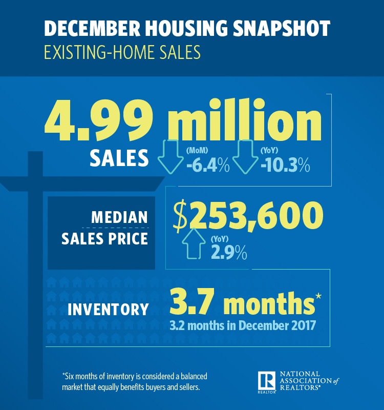 January 2019 Greater Greenville Real Estate Market - December 2018 Housing Snapshot NAR