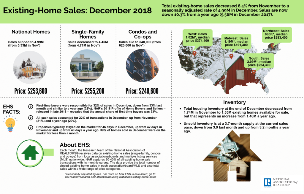 January 2019 Greater Greenville Real Estate Market - Existing Home Sales December 2018 NAR