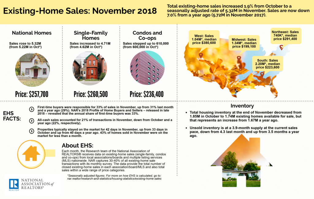 December 2018 Greenville SC Real Estate Market - NAR Existing-Home Sales November 2018