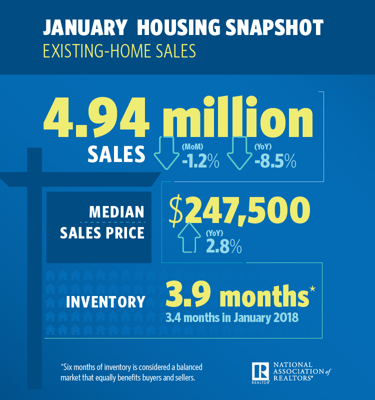 February 2019 Greater Greenville Real Estate Market - NAR January 2019 Housing Snapshot