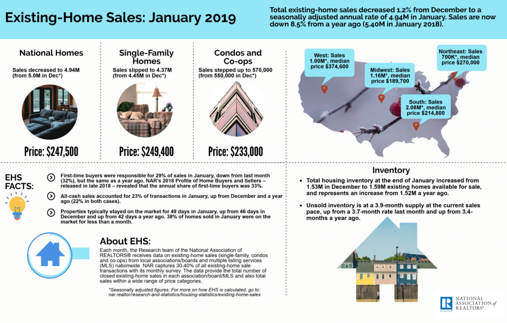 February 2019 Greater Greenville Real Estate Market - NAR Existing-Homes Dales January 2019