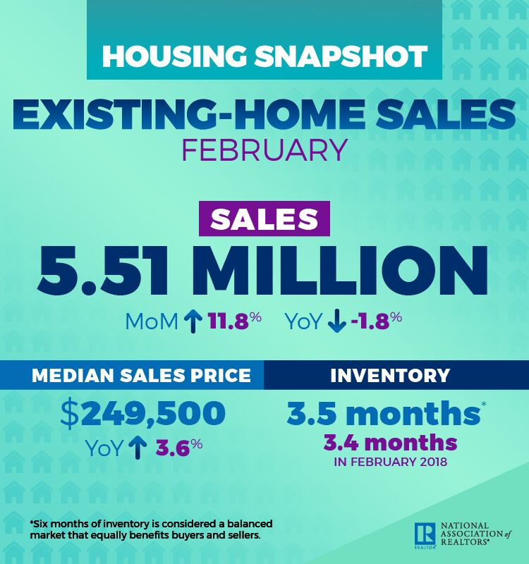 March 2019 Greater Greenville SC Real Estate Market - NAR 2019 February Existing-Home Sales Snapshot